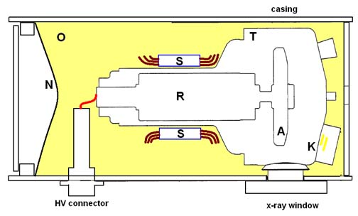 Tuopeek X Ray Tube Construction